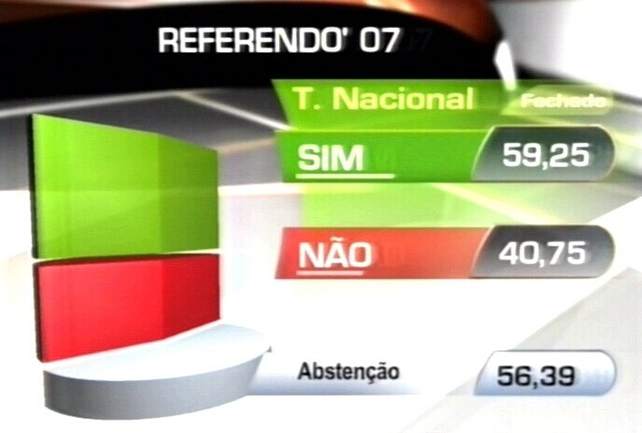 Majority Support - February's referendum set the table for goverment approval