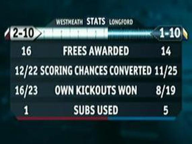 Longford v Westmeath statistics