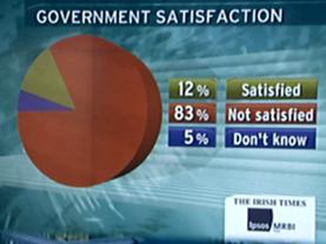 Poll - 83% not satisfied with Govt