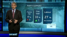 Six One News: Support for Fine Gael and Labour remains strong