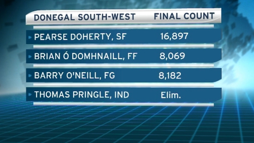 Donegal by-election - Pearse Doherty on top