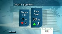 Six One News: FG on course to form government - poll