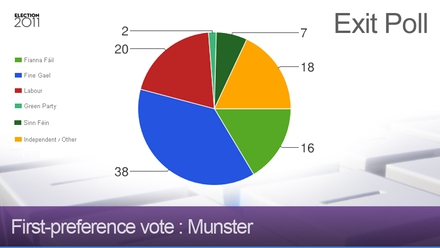 Exit poll - Munster