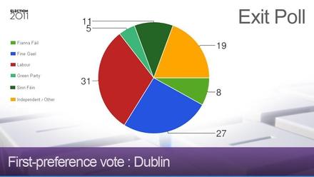 Exit poll - Dublin