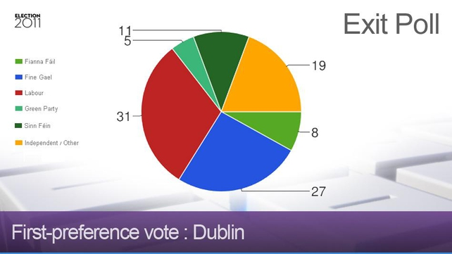 Dublin - Labour ahead of Fine Gael