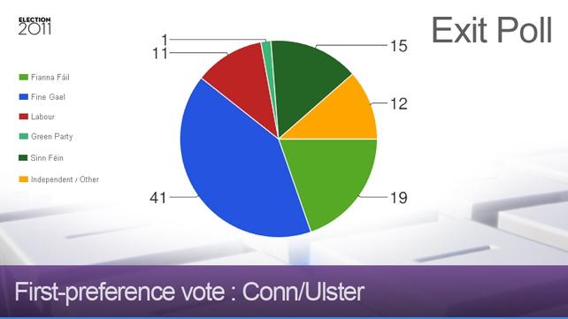 Connacht/Ulster - Strong showing from Sinn Féin