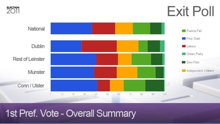 RTÉ Exit Poll - Overall Summary
