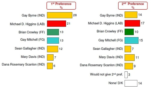 Share of 1st and 2nd preference vote across candidates for the next President of Ireland