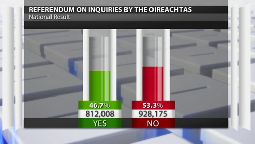 The referendum on Oireachtas inquiries was rejected by voters by a margin of more than 100,000 votes