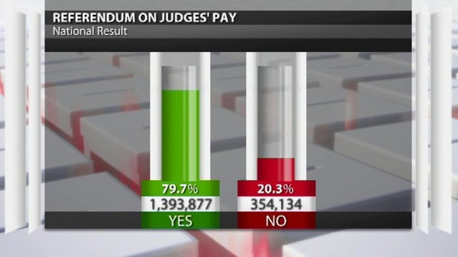 Almost 80% of voters backed the referendum on judges' pay