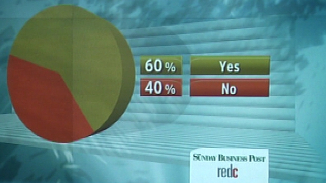Sunday Business Post/Red C poll shows 44% will vote in favour