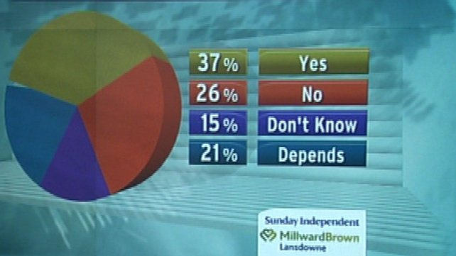 Sunday Independent/Millward Brown Lansdowne poll shows 37% will vote Yes