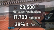 38% of mortgage applications refused