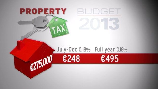 Properties below €100,000 will be assessed at 0.18% of €50,000
