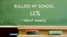 12% of fourth class students bullied at school