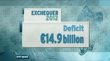 Exchequer deficit falls by €10bn in 2012