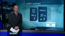 Slight drop in FF and SF support - poll