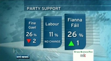 Opinion poll shows drop in Fine Gael support