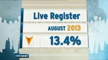 Number of people on Live Register falls