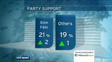 Poll suggests party political support remains unchanged