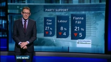 Opinion poll suggests Govt support drops