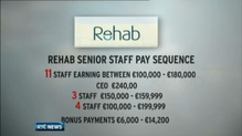 Rehab Group says 11 staff members earn more than €100,000 a year