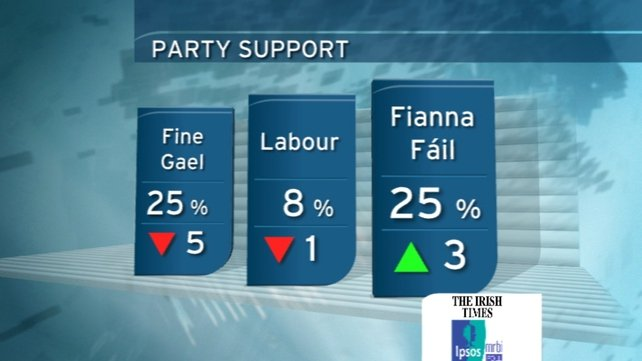 The poll has shown falls in support for both Fine Gael and Labour, while Fianna Fáil is up 3%