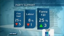 Latest poll shows drop in support for both Government parties
