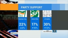 Opinion poll suggest smaller parties have greater support in local elections than in 2009