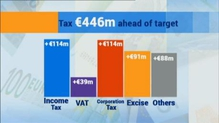 Figures show Govt tax returns are ahead of target