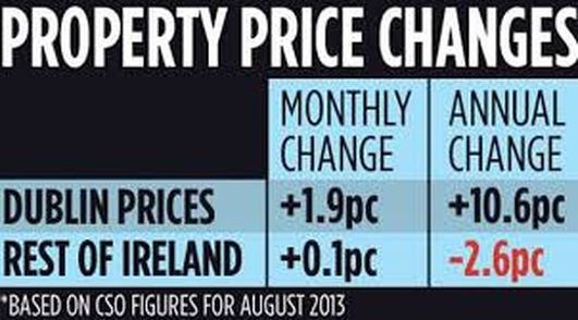 House Buying in Dublin