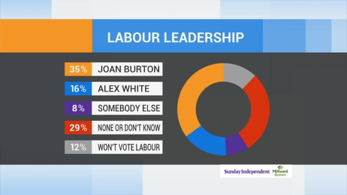 The two Labour leadership contenders attracted just 51% support between them