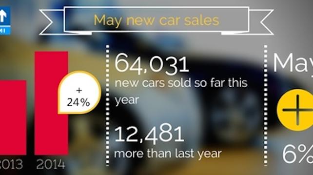 Car Sales Grow