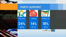 Poll suggests boost in support since Labour Party leadership change