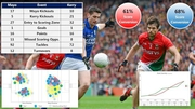 VIDEO: The rise of statistical analysis in GAA