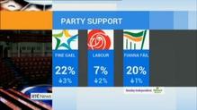 Sinn Féin most popular political party in latest poll