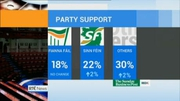Six One News: Support for FG falls 4 points indicated by poll