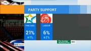 Six One News: Further slide in support for Govt parties in new opinion polls