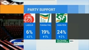 Nine News: Labour support continues to drop in latest pol