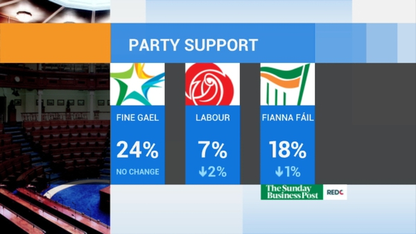 Fine Gael support is unchanged, while Labour is down two points according to the Red C poll