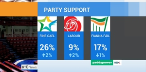 Over 1,000 voters were surveyed for the Paddy Power/Red C poll