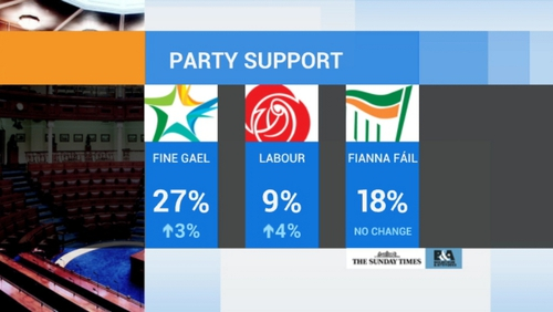 This is the first Sunday Times Behaviour and Attitudes Poll since the Coalition parties' recent conferences