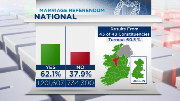 The North reacts to same-sex Marriage Referendum