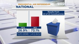Voters were asked whether to reduce the age of presidential candidates to 21