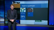 Nine News Web: New opinion poll suggests Coalition support is on the increase