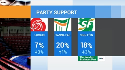 1,000 people were surveyed as part of the Red C Sunday Business Post poll
