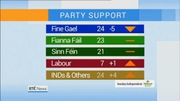 Nine News Web: Significant drop in support for Fine Gael - poll