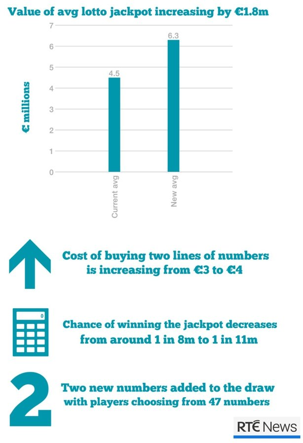 Price increase and worse odds for lottery