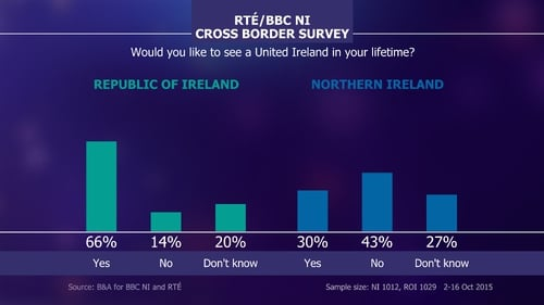 Cross-border survey was carried out in October