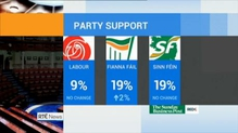 Two new opinion polls bring good news for Fianna Fáil